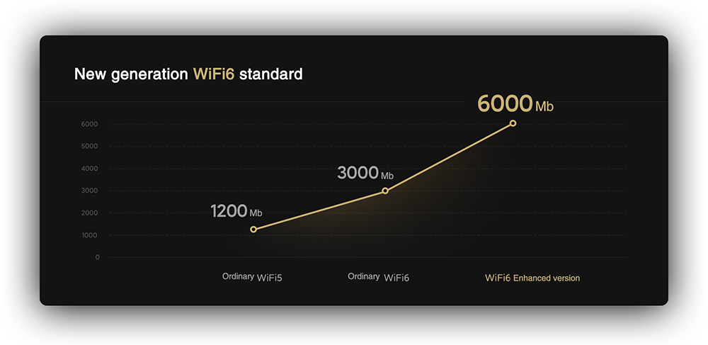 Xiaomi AX6000 Wi-Fi 6 Router