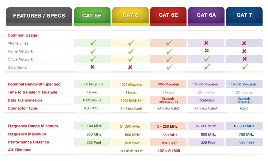 CAT5e CAT6 CAT6a CAT7 Comparison. The key difference among them is the speed and bandwidth. The line structure also different.