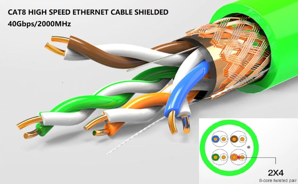 CAT8 Ethernet Cable Shielded 40Gbps 2000MHz