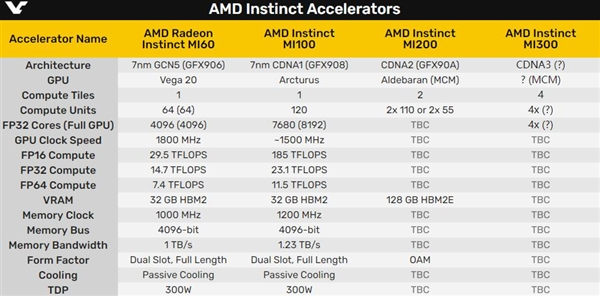 AMD CDNA3 architecture computing card MI300 first exposure: Four cores in one